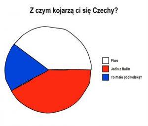Weekend Czeski